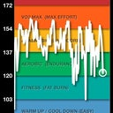 My heart rate measures from Zumba workout today